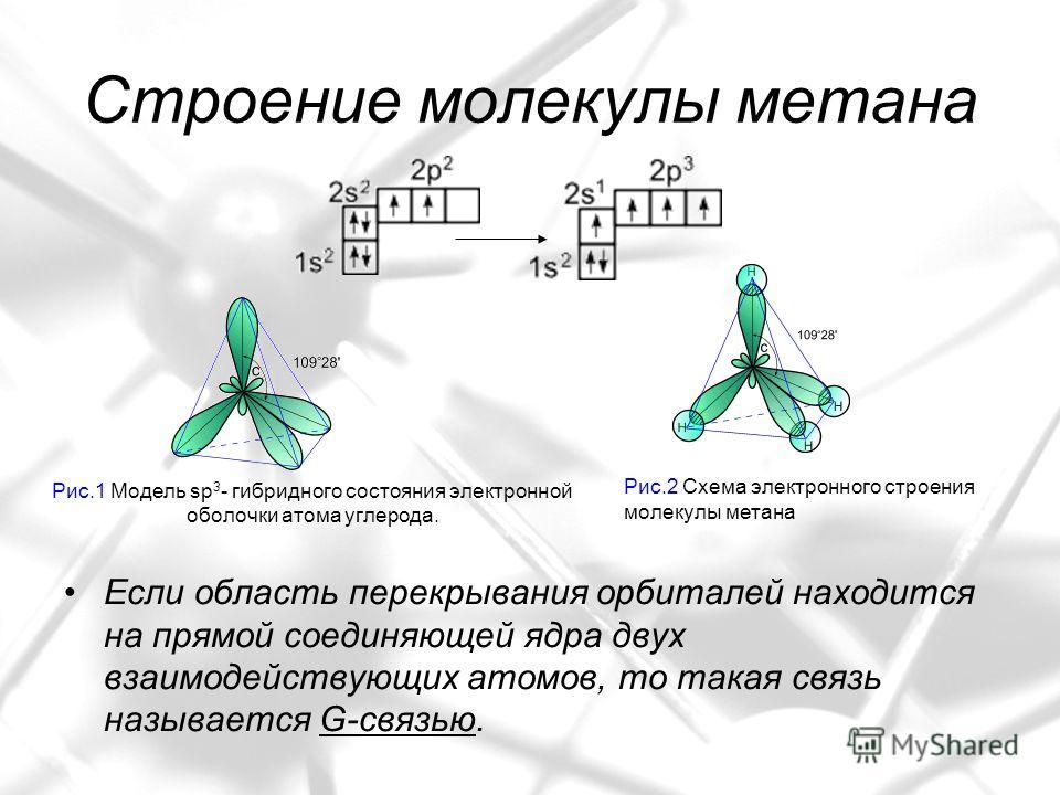 Строение молекулы метана Если область перекрывания орбиталей находится на прямой соединяющей ядра двух взаимодействующих атомов, то такая связь называется G-cвязью. Рис.1 Модель sp 3 - гибридного состояния электронной оболочки атома углерода. Рис.2 С