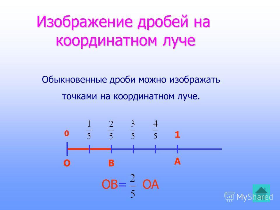 Изображение дробей на координатном луче Изображение дробей на координатном луче ОВ А 0 ОВ= ОА 1 Обыкновенные дроби можно изображать точками на координатном луче.