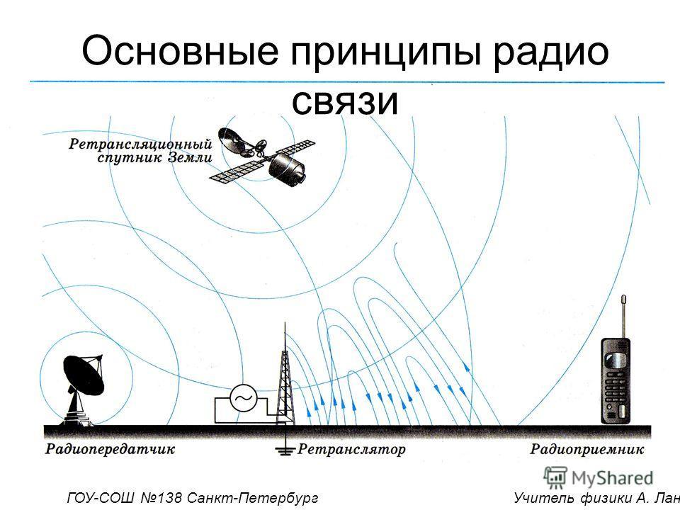Основные принципы радио связи ГОУ-СОШ 138 Санкт-Петербург Учитель физики А. Лангваген
