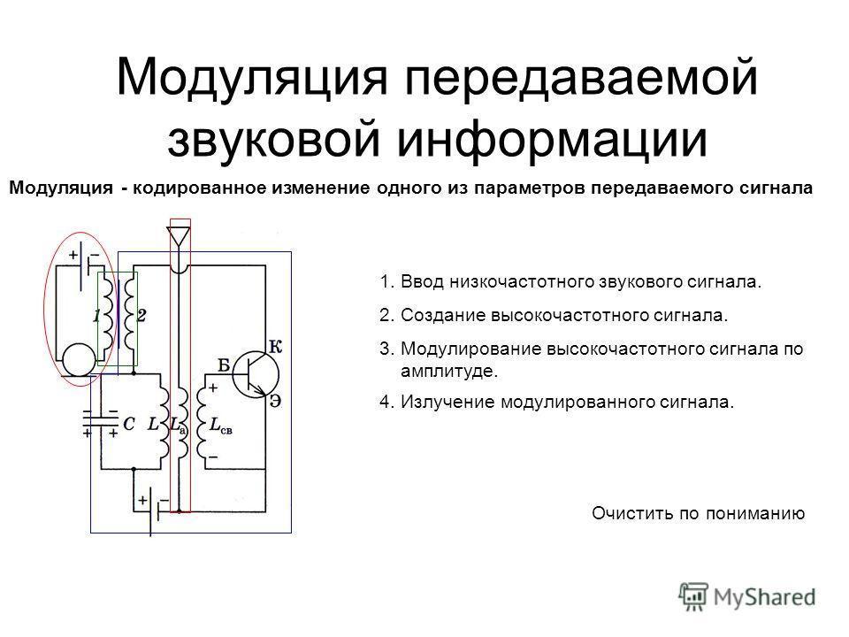 Модуляция передаваемой звуковой информации Модуляция - кодированное изменение одного из параметров передаваемого сигнала 1. Ввод низкочастотного звукового сигнала. 2. Создание высокочастотного сигнала. 3. Модулирование высокочастотного сигнала по амп