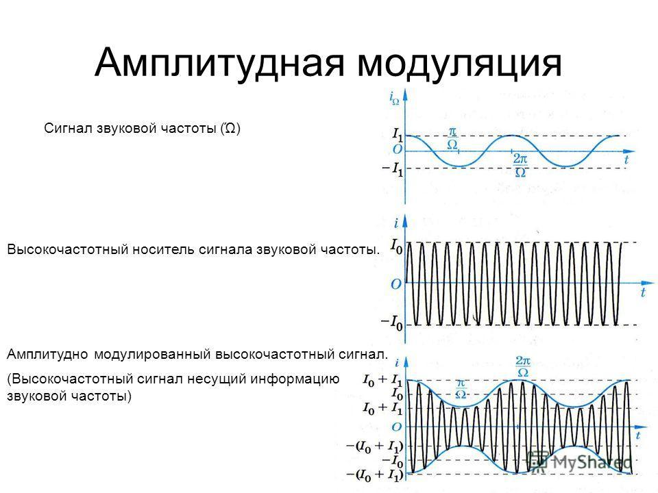 Амплитудная модуляция Сигнал звуковой частоты (Ώ) Высокочастотный носитель сигнала звуковой частоты. Амплитудно модулированный высокочастотный сигнал. (Высокочастотный сигнал несущий информацию звуковой частоты)