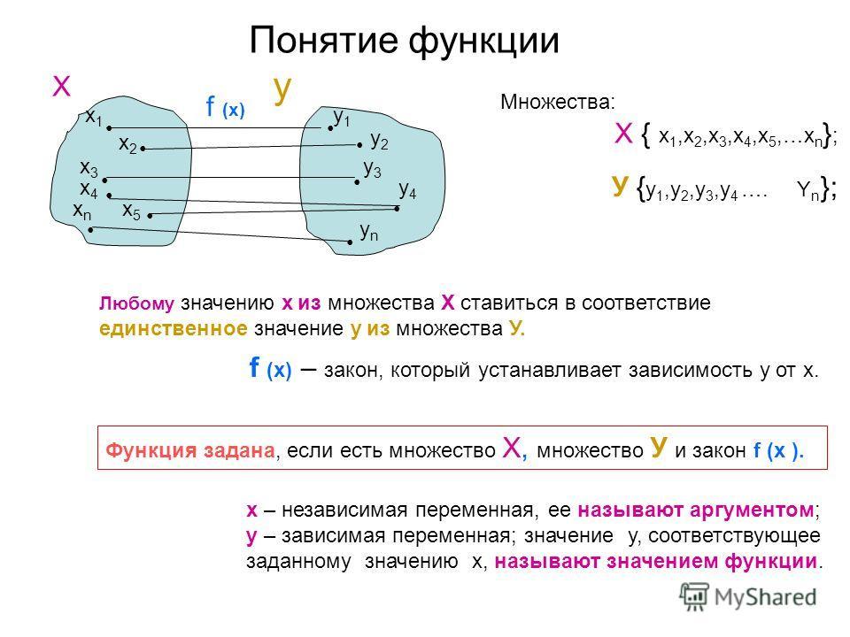 Содержание Понятие функции Способы задания функции Область определения функции и область задания функции