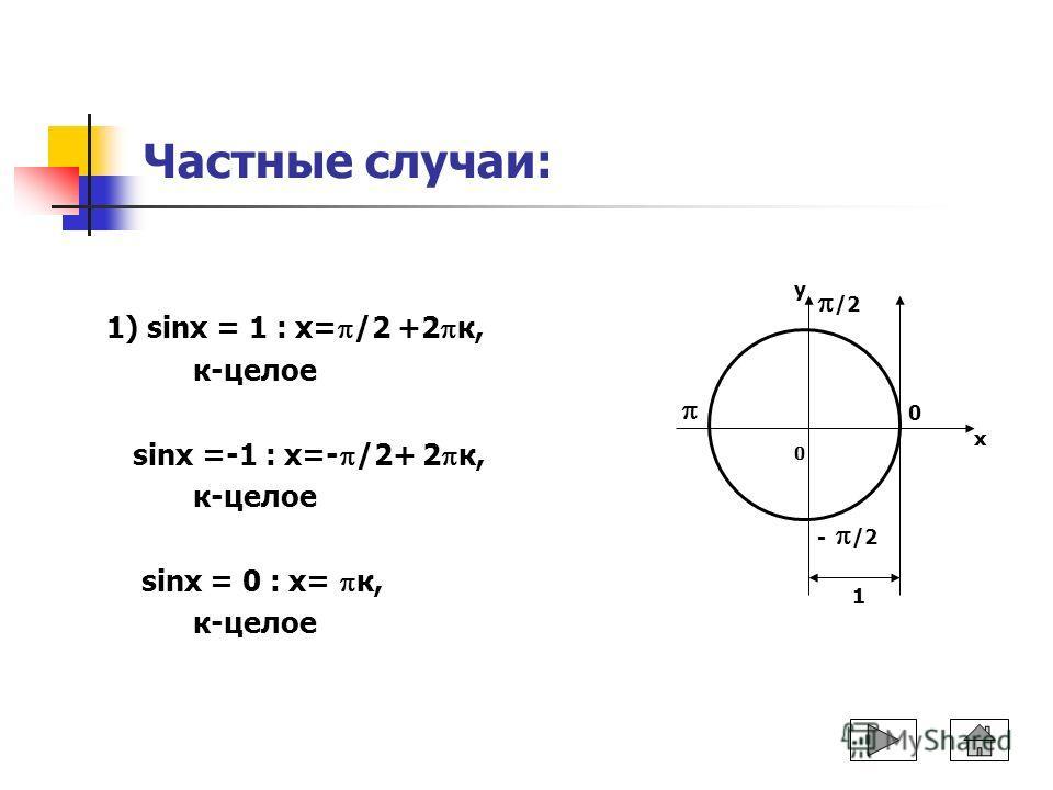 Частные случаи: 1) sinx = 1 : х= /2 +2 к, к-целое sinx =-1 : х=- /2+ 2 к, к-целое sinх = 0 : х= к, к-целое 1 у х 0 /2 - /2 0