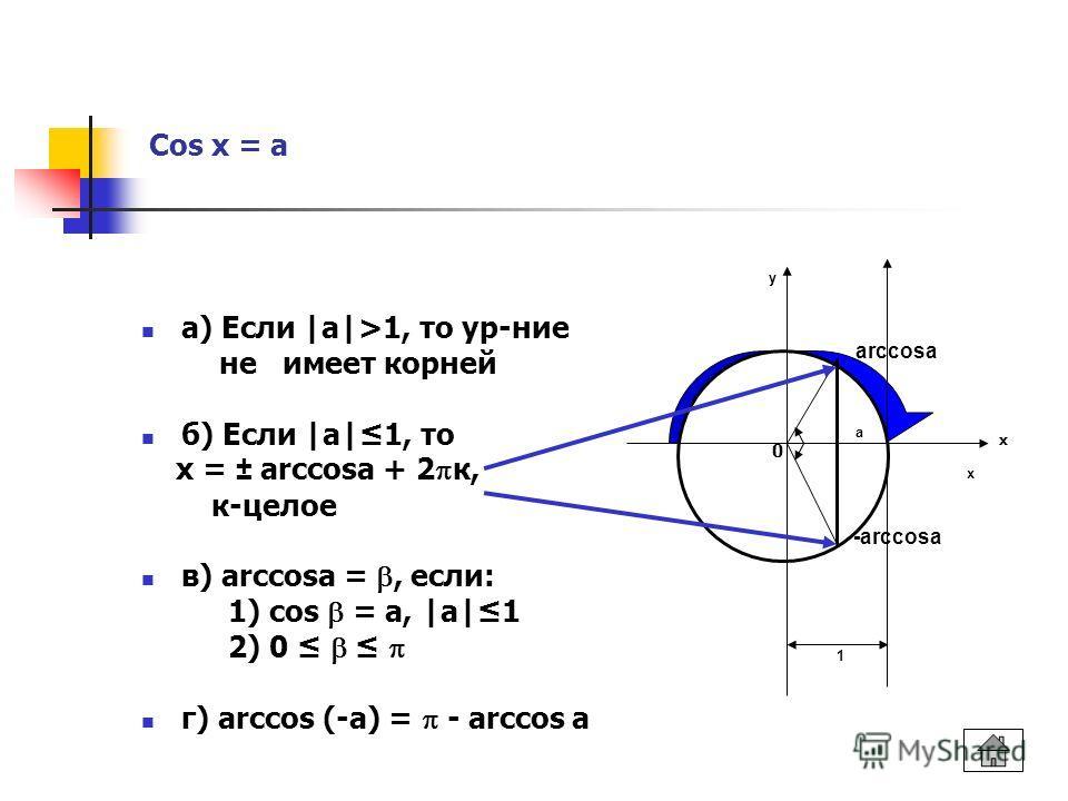 Cos x = a а) Если |а|>1, то ур-ние не имеет корней б) Если |а|1, то х = ± arccosа + 2 к, к-целое в) arccosа =, если: 1) cos = а, |а|1 2) 0 г) arccos (-a) = - arccos a 1 у х arccosa a -arccosa х 0