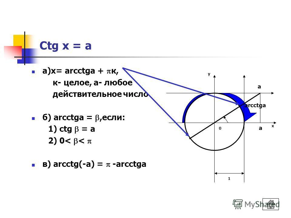 Ctg x = a а)х= arcctga + к, к- целое, а- любое действительное число б) arcctga =,если: 1) ctg = а 2) 0< < в) arcctg(-a) = -arcctgа 1 у х а arcctga а 0