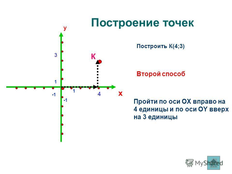 y x 1 1 4 3 Построение точек К Второй способ Пройти по оси OX вправо на 4 единицы и по оси OY вверх на 3 единицы Построить К(4;3)