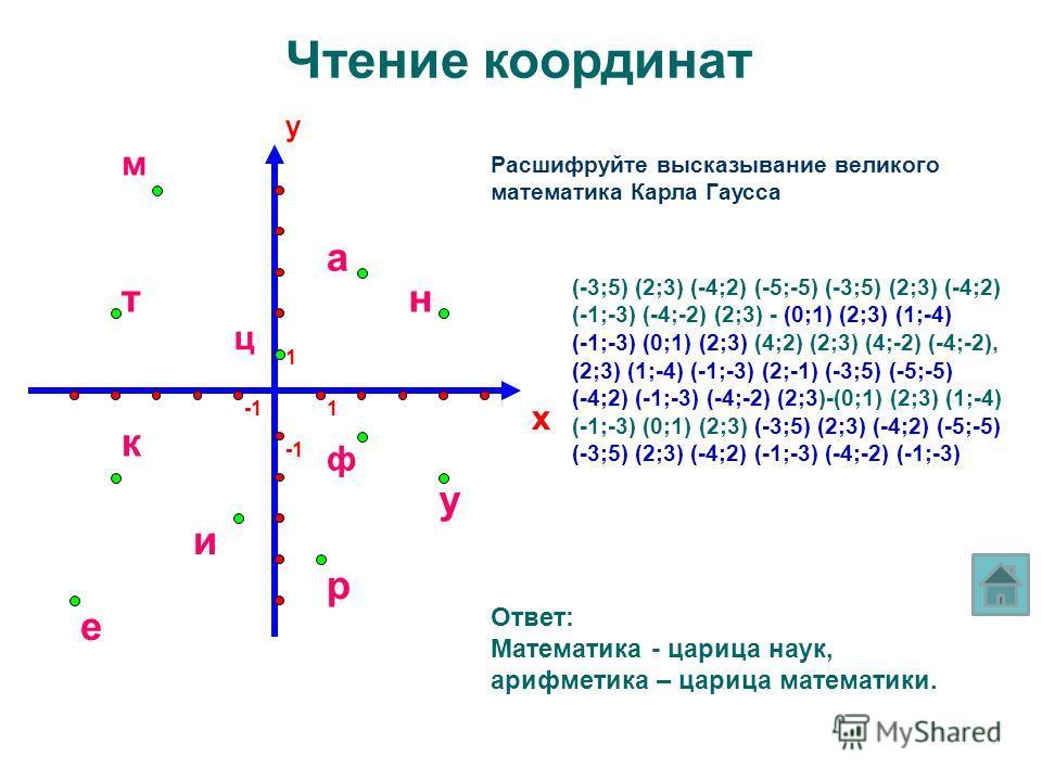 y x 1 1 Чтение координат Расшифруйте высказывание великого математика Карла Гаусса м т ц а н ф у р е и к (-3;5) (2;3) (-4;2) (-5;-5) (-3;5) (2;3) (-4;2) (-1;-3) (-4;-2) (2;3) - (0;1) (2;3) (1;-4) (-1;-3) (0;1) (2;3) (4;2) (2;3) (4;-2) (-4;-2), (2;3)