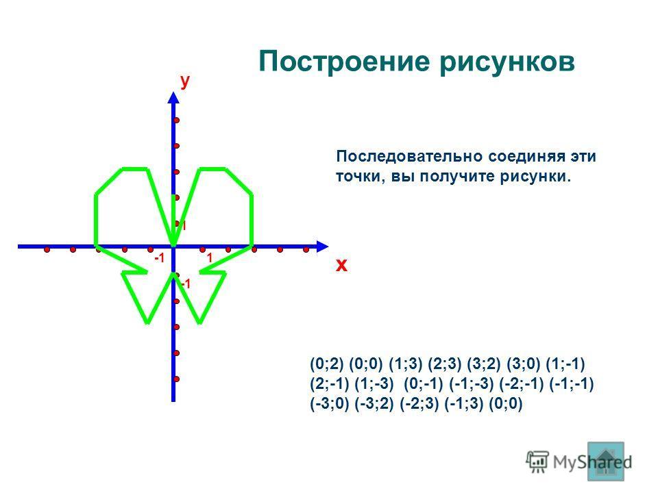 y x 1 1 Построение рисунков Последовательно соединяя эти точки, вы получите рисунки. (0;2) (0;0) (1;3) (2;3) (3;2) (3;0) (1;-1) (2;-1) (1;-3) (0;-1) (-1;-3) (-2;-1) (-1;-1) (-3;0) (-3;2) (-2;3) (-1;3) (0;0)