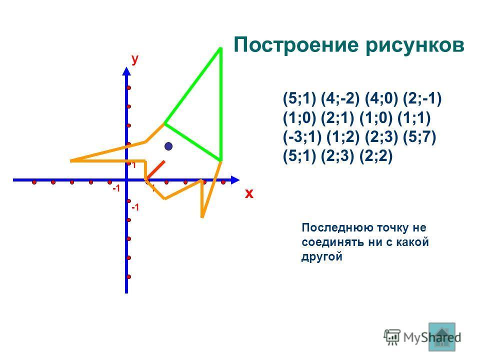 y x 1 1 (5;1) (4;-2) (4;0) (2;-1) (1;0) (2;1) (1;0) (1;1) (-3;1) (1;2) (2;3) (5;7) (5;1) (2;3) (2;2) Последнюю точку не соединять ни с какой другой Построение рисунков