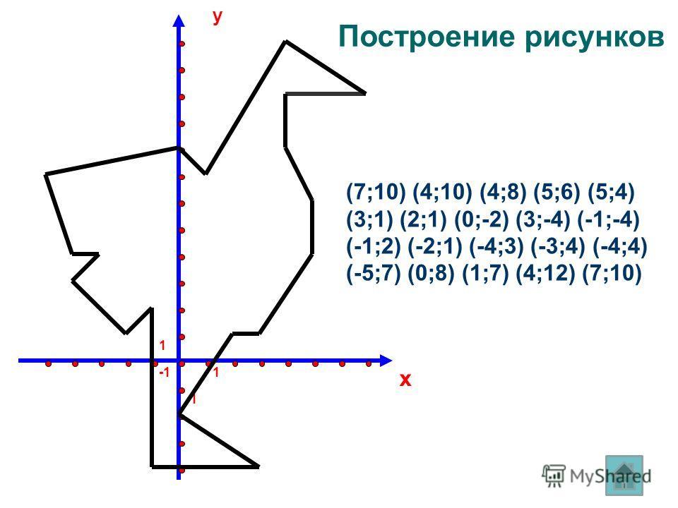 y x 1 1 (7;10) (4;10) (4;8) (5;6) (5;4) (3;1) (2;1) (0;-2) (3;-4) (-1;-4) (-1;2) (-2;1) (-4;3) (-3;4) (-4;4) (-5;7) (0;8) (1;7) (4;12) (7;10) Построение рисунков