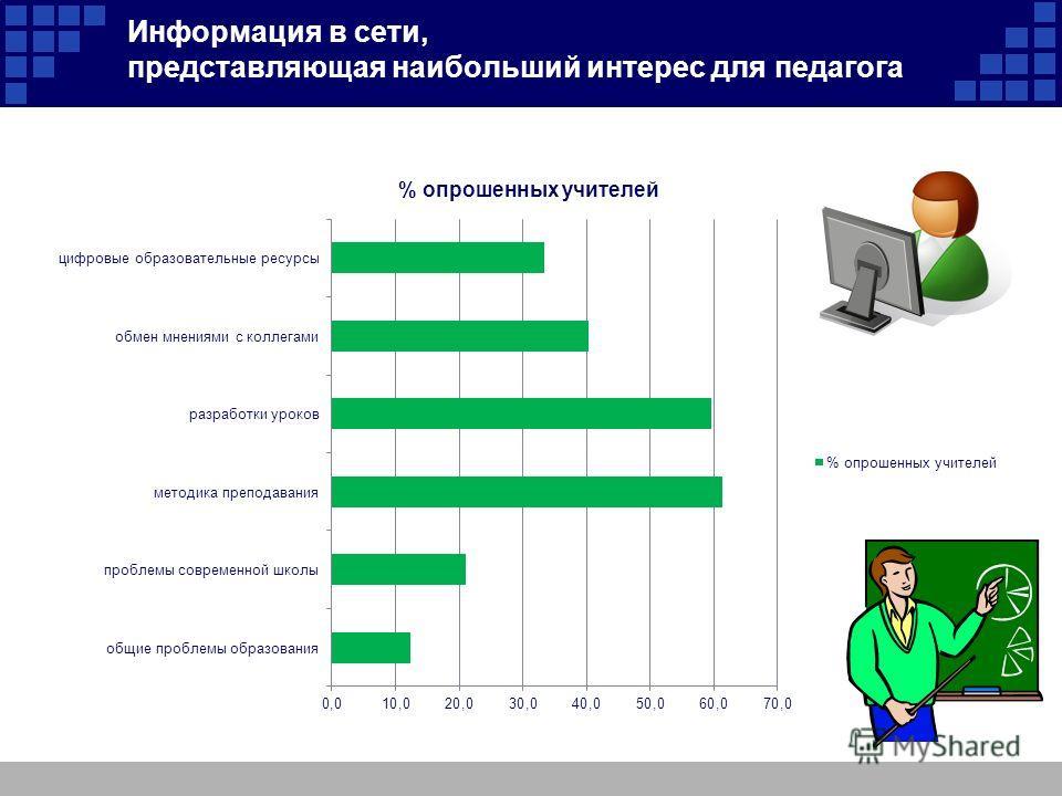 Информация в сети, представляющая наибольший интерес для педагога