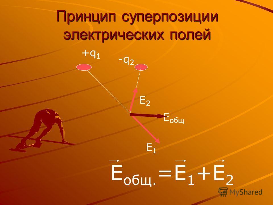 Принцип суперпозиции электрических полей E общ. =E 1 +E 2 E1E1 +q 1 E2E2 E общ -q 2