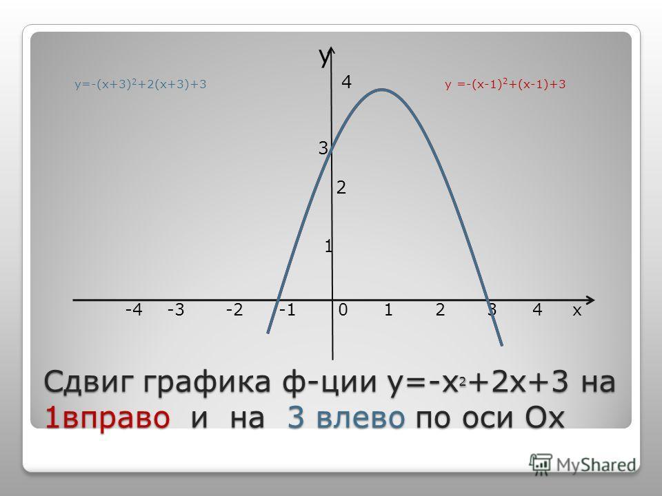 Сдвиг графика ф-ции у=-х 2 +2х+3 на 1вправо и на 3 влево по оси Ох у у=-(х+3) 2 +2(х+3)+3 4 у =-(х-1) 2 +(х-1)+3 3 2 1 -4 -3 -2 -1 0 1 2 3 4 х