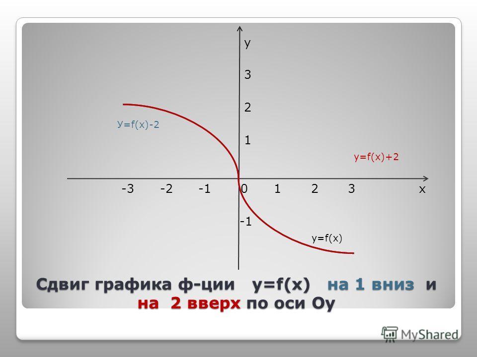 Сдвиг графика ф-ции y=f(x) на 1 вниз и на 2 вверх по оси Оу у 3 2 У=f(х)-2 1 у=f(х)+2 -3 -2 -1 0 1 2 3 х у=f(х)