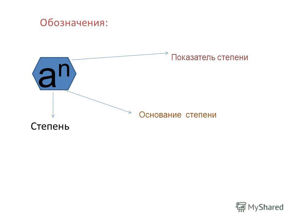 Обозначения: anan Показатель степени Основание степени Степень
