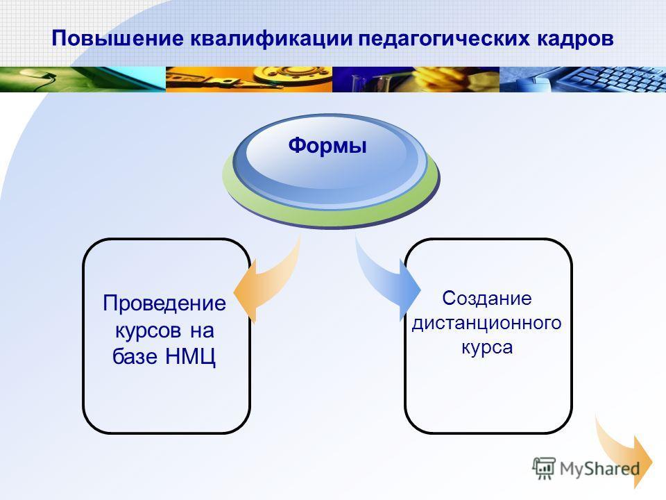 Повышение квалификации педагогических кадров Проведение курсов на базе НМЦ Формы Создание дистанционного курса