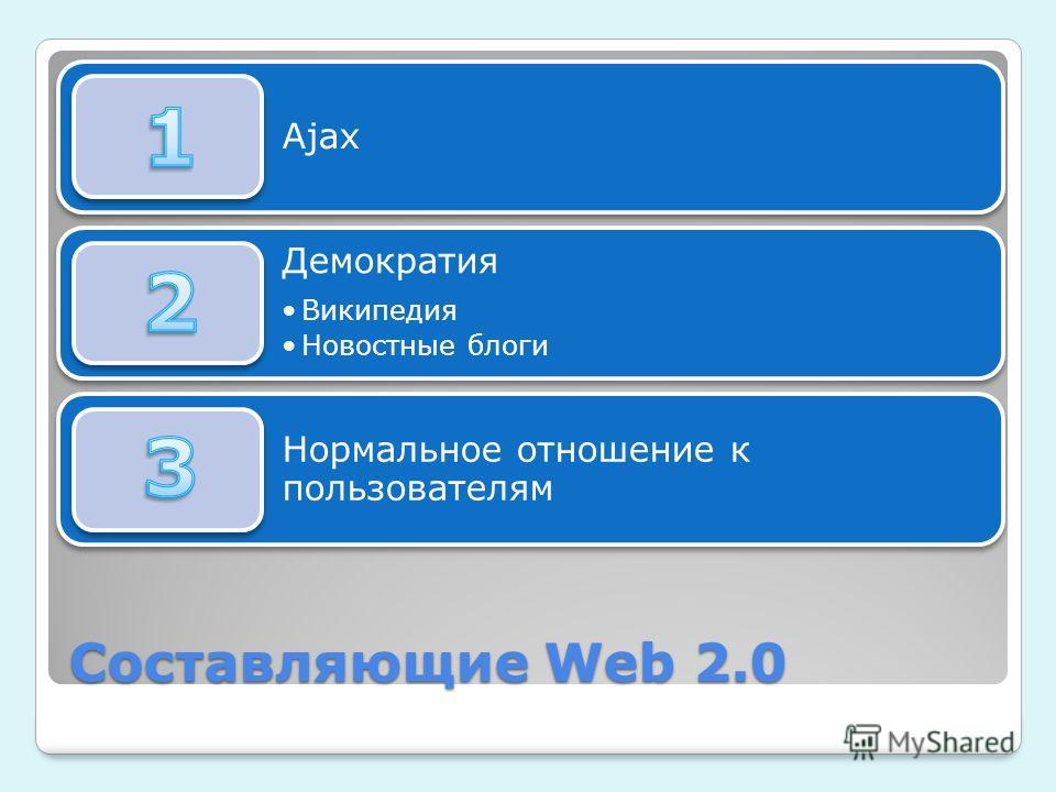 Составляющие Web 2.0 Ajax Демократия Википедия Новостные блоги Нормальное отношение к пользователям
