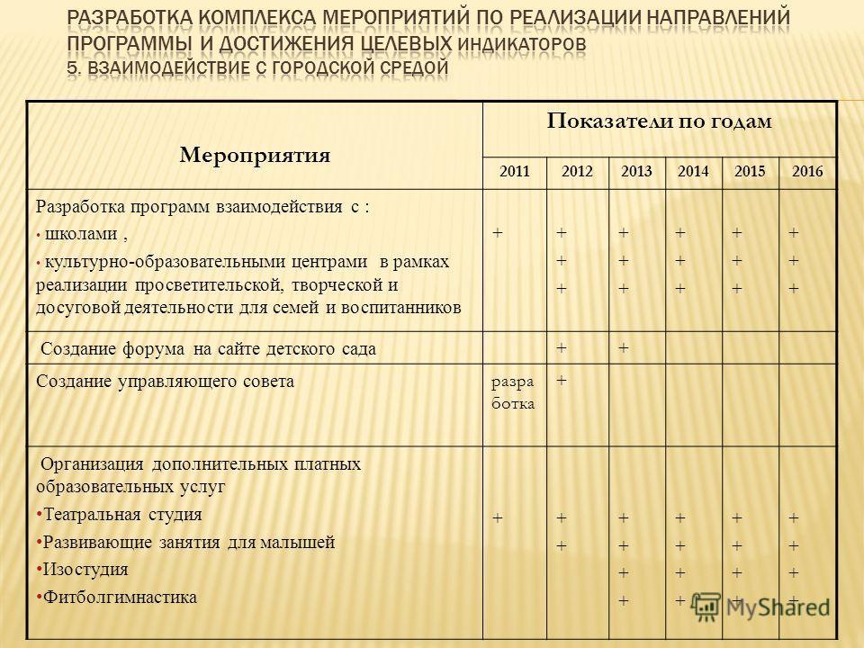Мероприятия Показатели по годам 201120122013201420152016 Разработка программ взаимодействия с : школами, культурно-образовательными центрами в рамках реализации просветительской, творческой и досуговой деятельности для семей и воспитанников +++++++ +