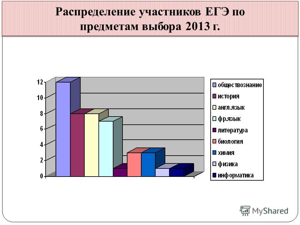 Распределение участников ЕГЭ по предметам выбора 2013 г.