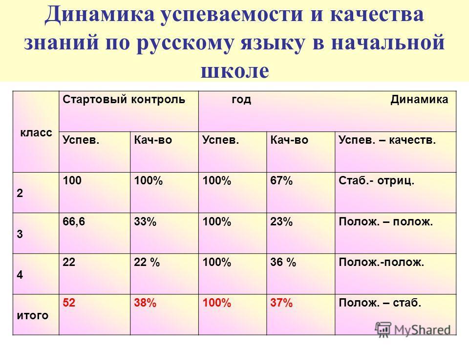 класс Стартовый контроль год Динамика Успев.Кач-воУспев.Кач-воУспев. – качеств. 2 100100% 67%Стаб.- отриц. 3 66,633%100%23%Полож. – полож. 4 2222 %100%36 %Полож.-полож. итого 5238%100%37%Полож. – стаб. Динамика успеваемости и качества знаний по русск