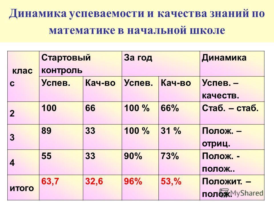 клас с Стартовый контроль За годДинамика Успев.Кач-воУспев.Кач-во Успев. – качеств. 2 10066100 %66%Стаб. – стаб. 3 8933100 %31 % Полож. – отриц. 4 553390%73% Полож. - полож.. итого 63,732,696%53,%Положит. – полож. Динамика успеваемости и качества зна