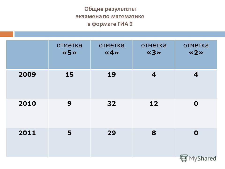 Общие результаты экзамена по математике в формате ГИА 9 отметка «5» отметка «4» отметка «3» отметка «2» 2009151944 2010932120 201152980