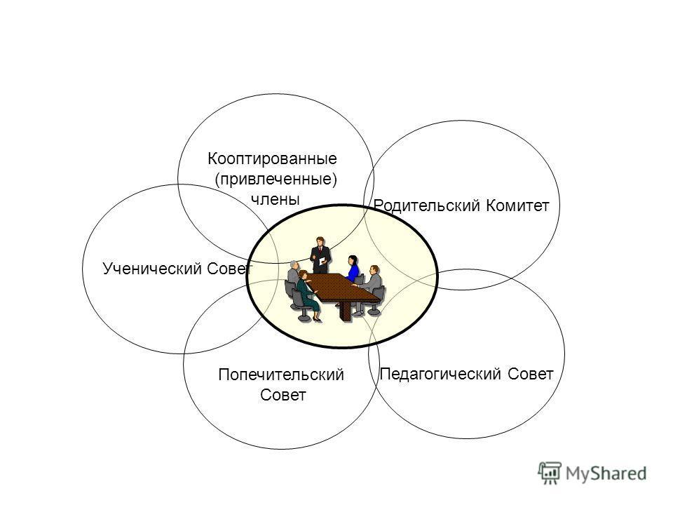 Ученический Совет Родительский Комитет Попечительский Совет Педагогический Совет Кооптированные (привлеченные) члены
