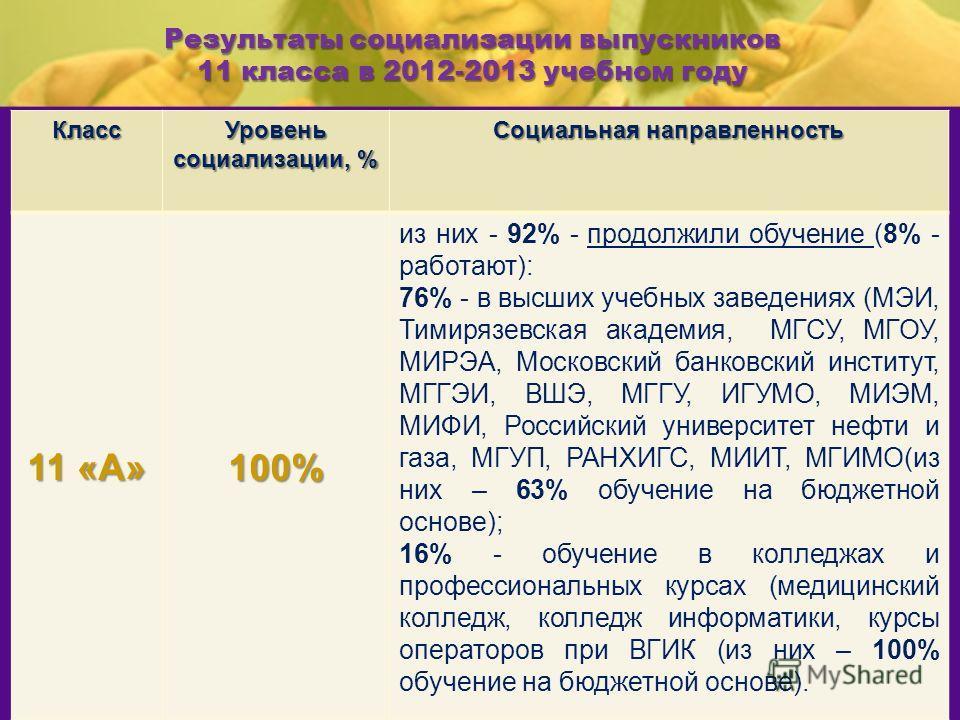 Результаты социализации выпускников 11 класса в 2012-2013 учебном году Класс Уровень социализации, % Социальная направленность 11 «А» 100% из них - 92% - продолжили обучение (8% - работают): 76% - в высших учебных заведениях (МЭИ, Тимирязевская акаде