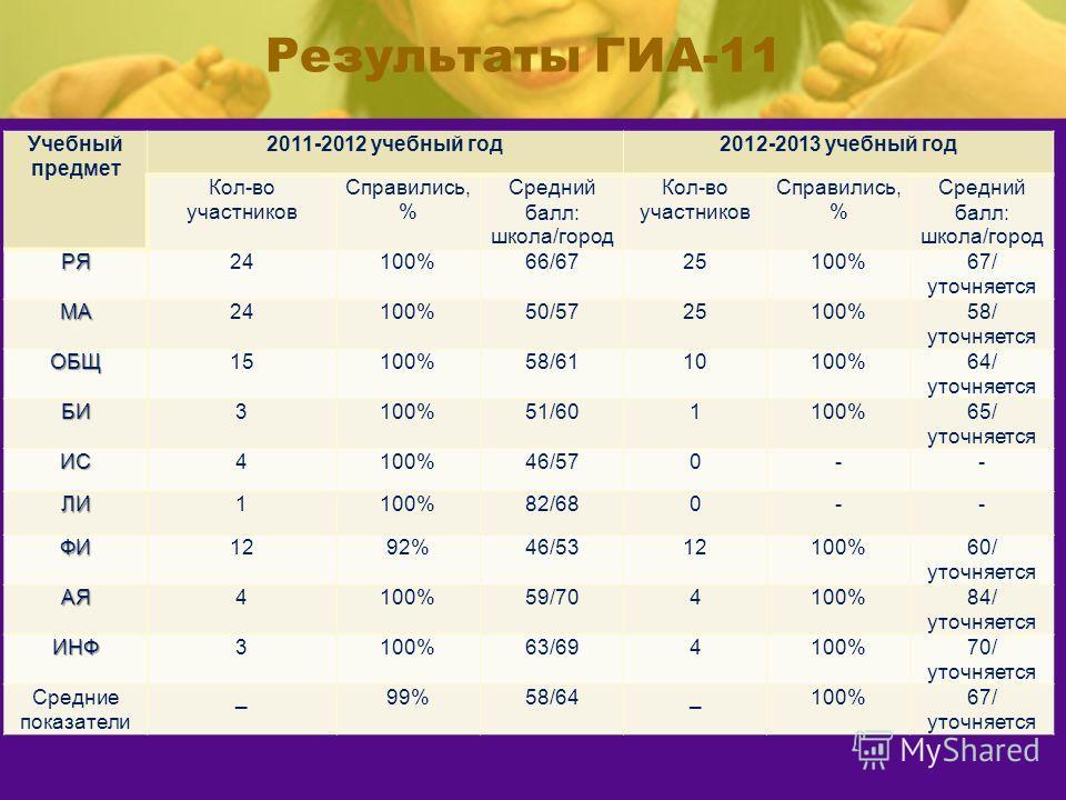 Результаты ГИА-11 Учебный предмет 2011-2012 учебный год2012-2013 учебный год Кол-во участников Справились, % Средний балл: школа/город Кол-во участников Справились, % Средний балл: школа/город РЯ24100%66/6725100%67/ уточняется МА24100%50/5725100%58/