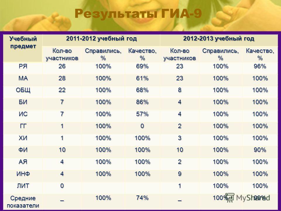 Результаты ГИА-9 Учебный предмет 2011-2012 учебный год 2012-2013 учебный год Кол-во участников Справились,% Качество, % Кол-во участников Справились,% Качество, % РЯ26100%69%23100%96% МА28100%61%23100%100% ОБЩ22100%68%8100%100% БИ7100%86%4100%100% ИС