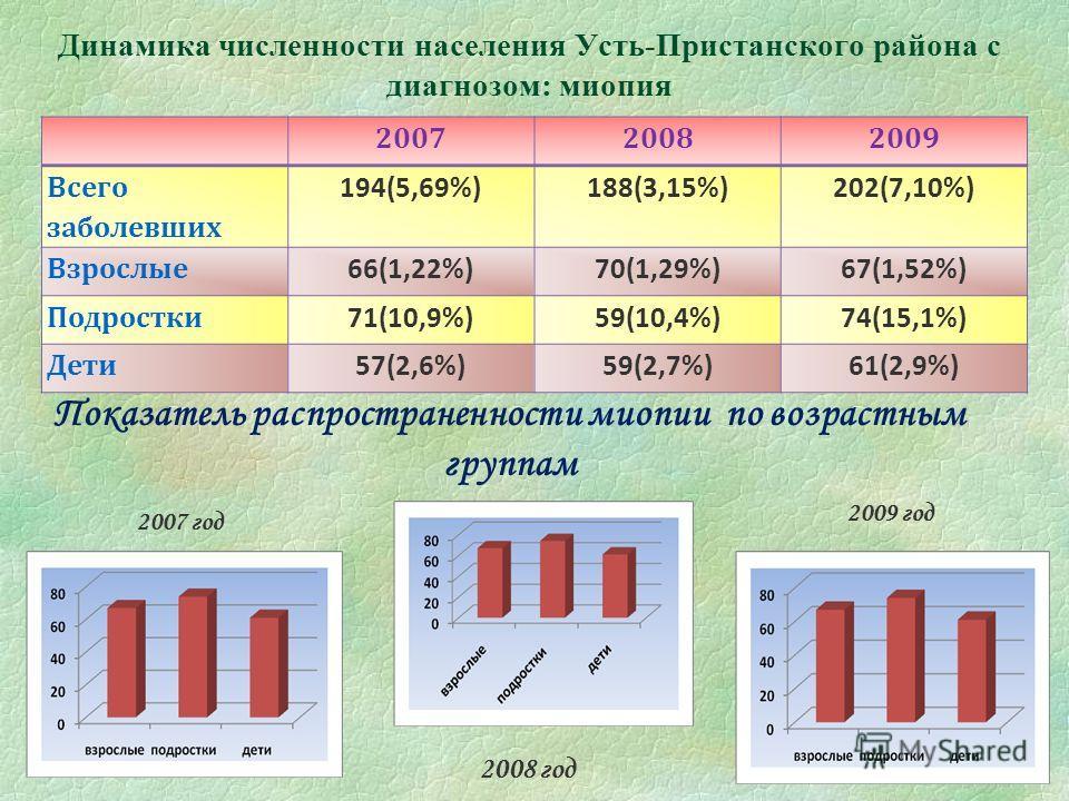 Динамика численности населения Усть-Пристанского района с диагнозом: миопия 07.12.2013 200720082009 Всего заболевших 194(5,69%)188(3,15%)202(7,10%) Взрослые 66(1,22%)70(1,29%)67(1,52%) Подростки 71(10,9%)59(10,4%)74(15,1%) Дети 57(2,6%)59(2,7%)61(2,9