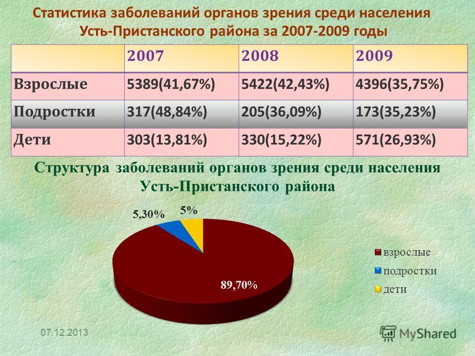 Структура заболеваний органов зрения среди населения Усть-Пристанского района 07.12.2013 200720082009 Взрослые 5389(41,67%)5422(42,43%)4396(35,75%) Подростки 317(48,84%)205(36,09%)173(35,23%) Дети 303(13,81%)330(15,22%)571(26,93%) Статистика заболева