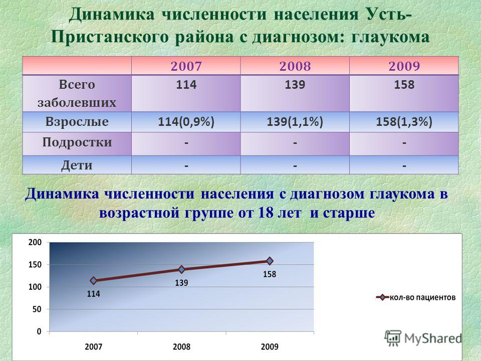 Динамика численности населения Усть- Пристанского района с диагнозом: глаукома 200720082009 Всего заболевших 114139158 Взрослые 114(0,9%)139(1,1%)158(1,3%) Подростки --- Дети --- 07.12.2013 Динамика численности населения с диагнозом глаукома в возрас