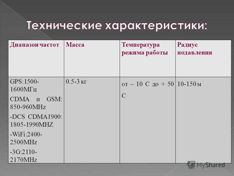 Диапазон частотМассаТемпература режима работы Радиус подавления GPS:1500- 1600МГц CDMA и GSM: 850-960MHz -DCS CDMA1900: 1805-1990MHZ -WiFi:2400- 2500MHz -3G:2110- 2170MHz 0.5-3 кг от – 10 С до + 50 С 10-150 м