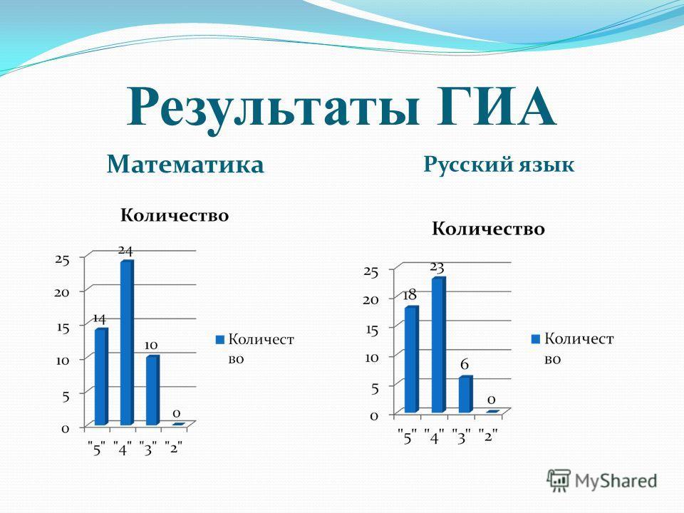 Результаты ГИА Математика Русский язык