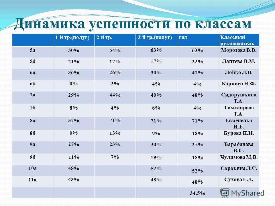 Динамика успешности по классам 1-й тр.(полуг)2-й тр.3-й тр.(полуг)годКлассный руководитель 5а 50%54% 63% Морозова В.В. 5б 21%17% 22% Лаптева В.М. 6а36%26% 30%47% Лойко Л.В. 6б0%3% 4% Корниец Н.Ф. 7а 29%44%40%48% Сидорушкина Т.А. 7б 8%4%8%4% Тихомиров