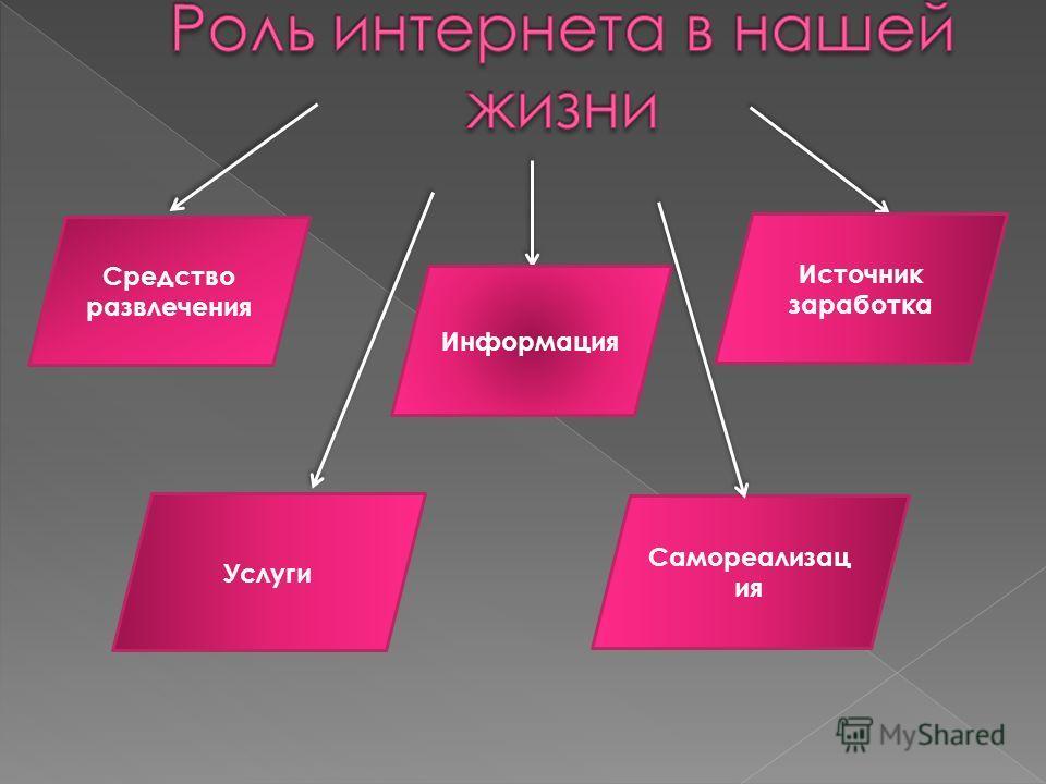 Средство развлечения Источник заработка Информация Услуги Самореализац ия