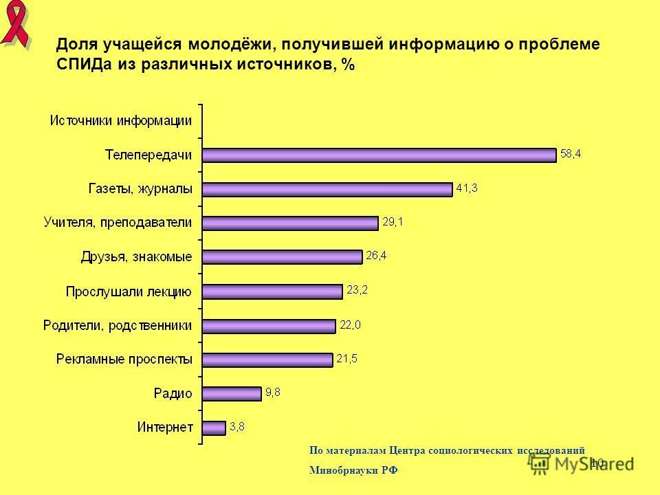 10 Доля учащейся молодёжи, получившей информацию о проблеме СПИДа из различных источников, % По материалам Центра социологических исследований Минобрнауки РФ