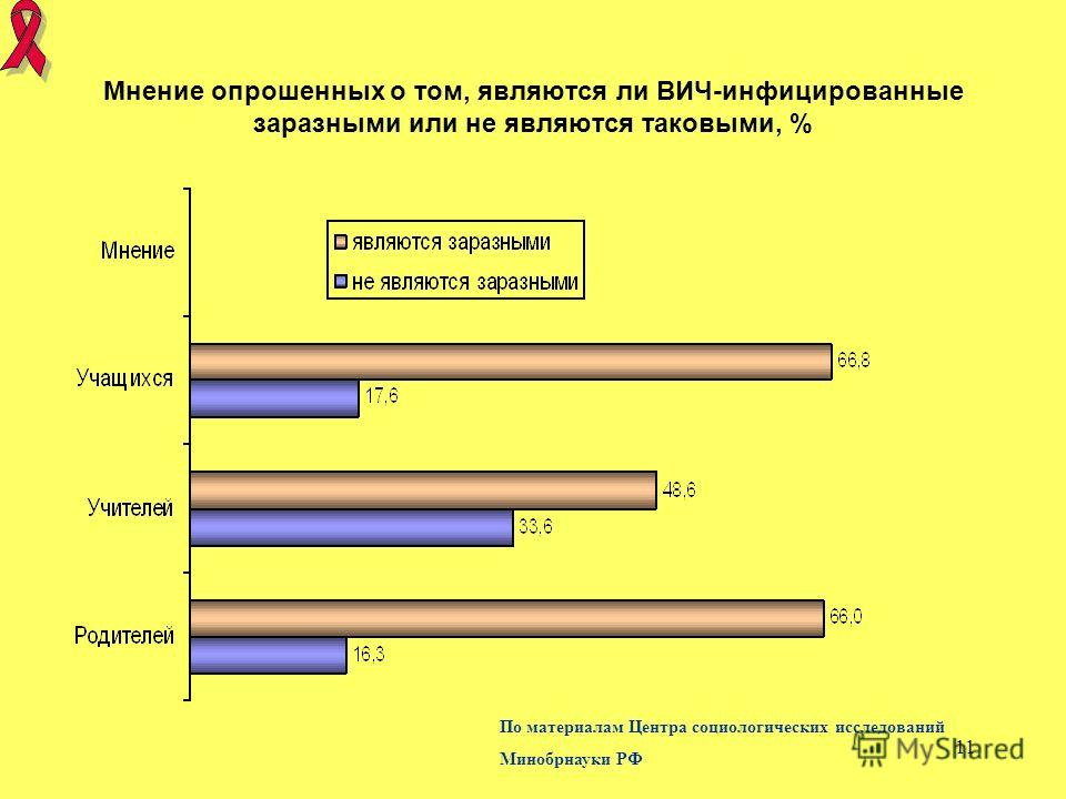 11 Мнение опрошенных о том, являются ли ВИЧ-инфицированные заразными или не являются таковыми, % По материалам Центра социологических исследований Минобрнауки РФ