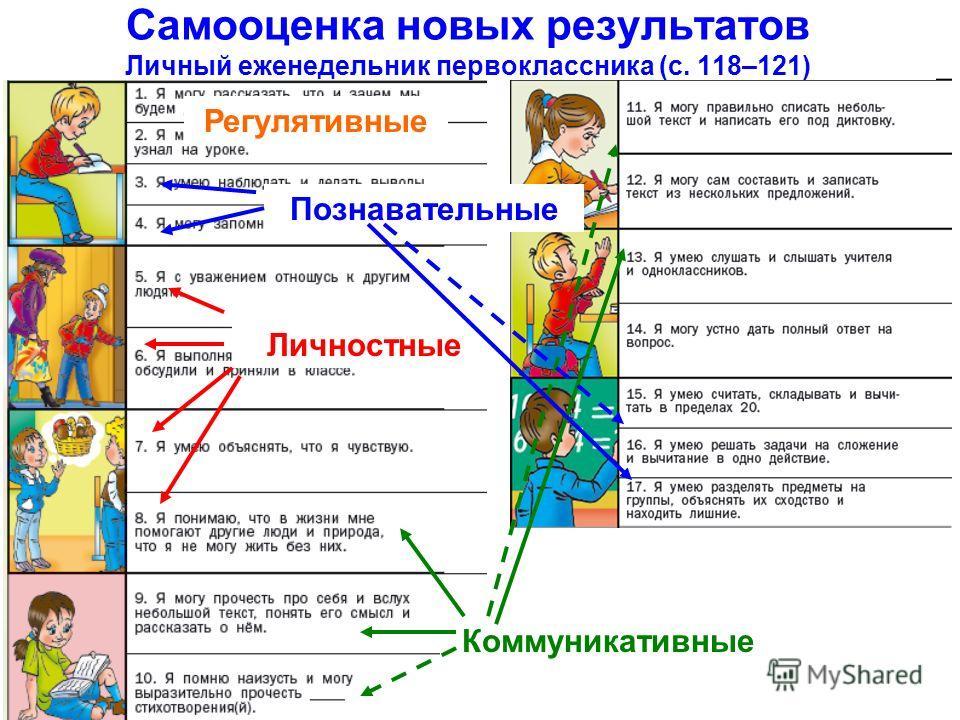 Самооценка новых результатов Личный еженедельник первоклассника (с. 118–121) Регулятивные Личностные Коммуникативные Познавательные