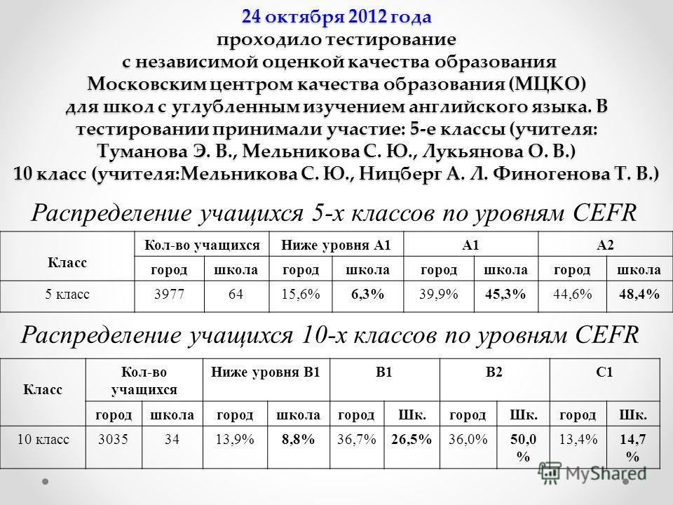 24 октября 2012 года проходило тестирование с независимой оценкой качества образования Московским центром качества образования (МЦКО) для школ с углубленным изучением английского языка. В тестировании принимали участие: 5-е классы (учителя: Туманова