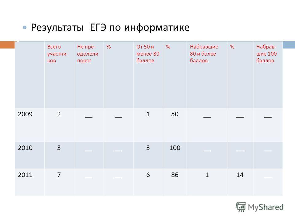 Результаты ЕГЭ по русскому языку Всего участни - ков Не пре - одолели порог % От 50 и менее 80 баллов % Набравшие 80 и более баллов % Набрав - шие 100 баллов 20092__ 150__ 20103__ 3100__ 20117__ 686114__ Результаты ЕГЭ по информатике