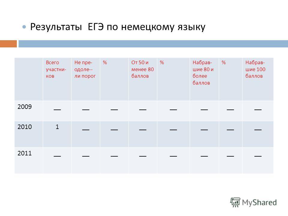 Результаты ЕГЭ по русскому языку Всего участни - ков Не пре - одоле -- ли порог % От 50 и менее 80 баллов % Набрав - шие 80 и более баллов % Набрав - шие 100 баллов 2009__ 20101__ 2011__ Результаты ЕГЭ по немецкому языку
