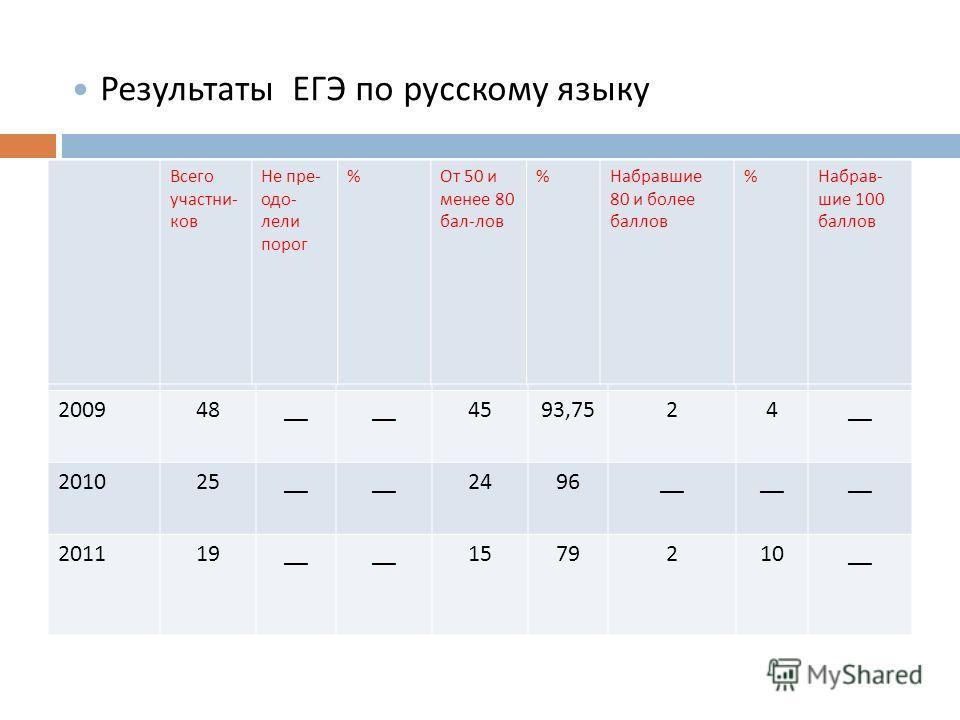 200948__ 4593,7524__ 201025__ 2496__ 201119__ 1579210__ Всего участни - ков Не пре - одо - лели порог % От 50 и менее 80 бал - лов % Набравшие 80 и более баллов % Набрав - шие 100 баллов Результаты ЕГЭ по русскому языку