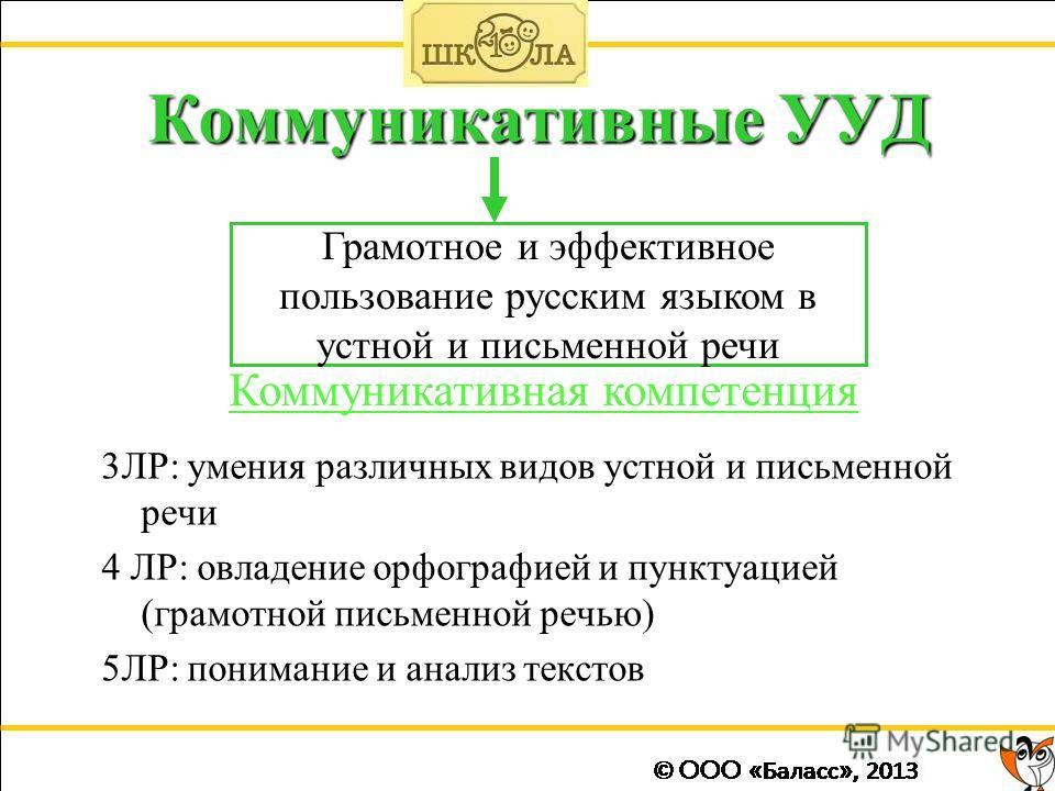 Коммуникативные УУД 3ЛР: умения различных видов устной и письменной речи 4 ЛР: овладение орфографией и пунктуацией (грамотной письменной речью) 5ЛР: понимание и анализ текстов Коммуникативная компетенция Грамотное и эффективное пользование русским яз