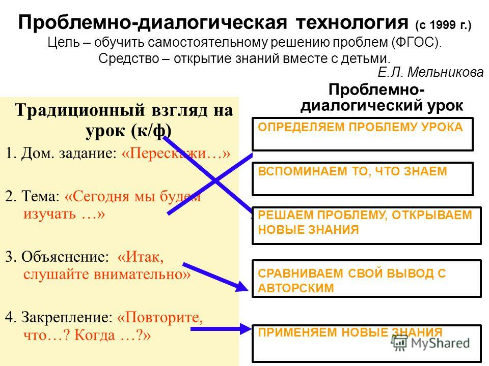Традиционный взгляд на урок (к/ф) 1. Дом. задание: «Перескажи…» 2. Тема: «Сегодня мы будем изучать …» 3. Объяснение: «Итак, слушайте внимательно» 4. Закрепление: «Повторите, что…? Когда …?» Проблемно- диалогический урок 1. Постановка проблемы: «С одн