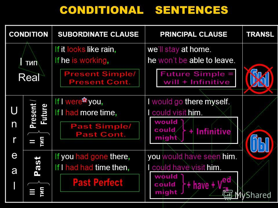 CONDITIONAL SENTENCES CONDITIONSUBORDINATE CLAUSEPRINCIPAL CLAUSETRANSL I тип Real If it looks like rain, If he is working, well stay at home. he wont be able to leave. UnrealUnreal If I were you, If I had more time, I would go there myself. I could
