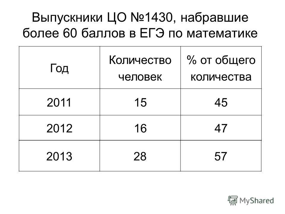 Выпускники ЦО 1430, набравшие более 60 баллов в ЕГЭ по математике Год Количество человек % от общего количества 20111545 20121647 2013285757