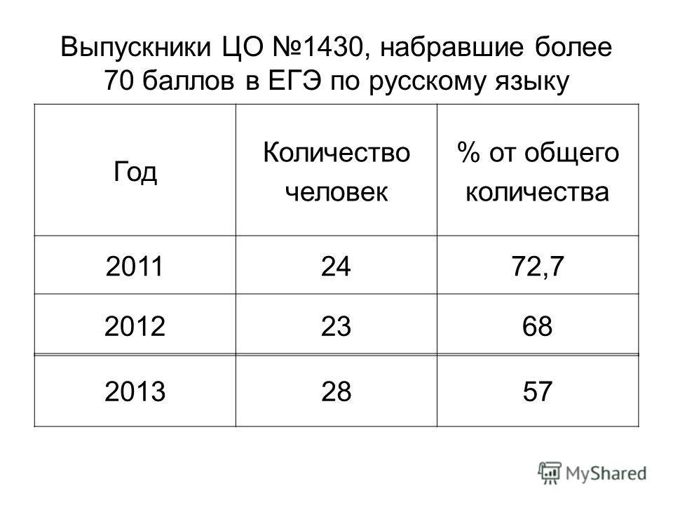 Выпускники ЦО 1430, набравшие более 70 баллов в ЕГЭ по русскому языку Год Количество человек % от общего количества 20112472,7 20122368 20132857