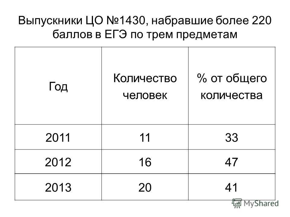 Выпускники ЦО 1430, набравшие более 220 баллов в ЕГЭ по трем предметам Год Количество человек % от общего количества 20111133 20121647 20132041